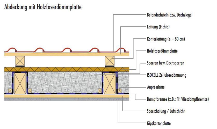 dachsanierung holzbaumanufaktur kern gmbh zimmerei holzrahmenbau. Black Bedroom Furniture Sets. Home Design Ideas